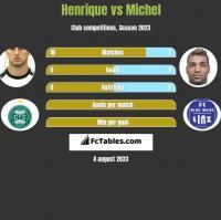 Henrique vs Michel h2h player stats