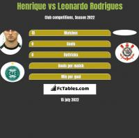 Henrique vs Leonardo Rodrigues h2h player stats
