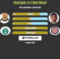Henrique vs Fahd Moufi h2h player stats