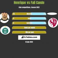 Henrique vs Fali Cande h2h player stats