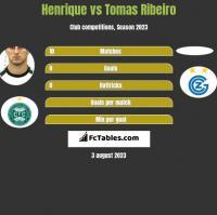 Henrique vs Tomas Ribeiro h2h player stats