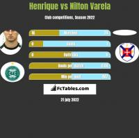 Henrique vs Nilton Varela h2h player stats