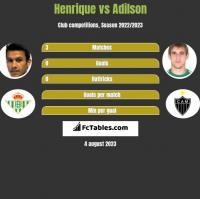 Henrique vs Adilson h2h player stats