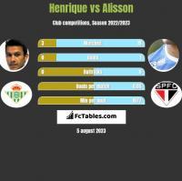 Henrique vs Alisson h2h player stats