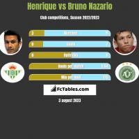 Henrique vs Bruno Nazario h2h player stats