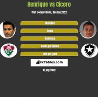 Henrique vs Cicero h2h player stats