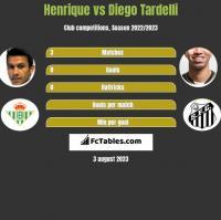 Henrique vs Diego Tardelli h2h player stats