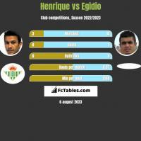 Henrique vs Egidio h2h player stats