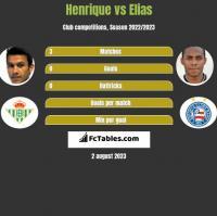 Henrique vs Elias h2h player stats