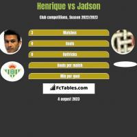 Henrique vs Jadson h2h player stats