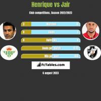 Henrique vs Jair h2h player stats