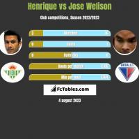 Henrique vs Jose Welison h2h player stats