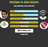 Henrique vs Juan Cazares h2h player stats