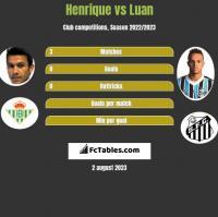 Henrique vs Luan h2h player stats