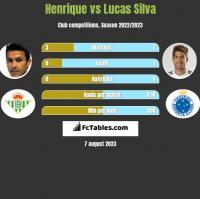 Henrique vs Lucas Silva h2h player stats