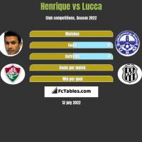 Henrique vs Lucca h2h player stats