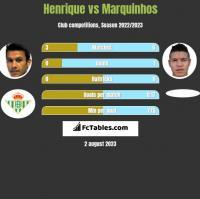 Henrique vs Marquinhos h2h player stats