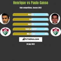 Henrique vs Paulo Ganso h2h player stats