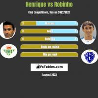 Henrique vs Robinho h2h player stats