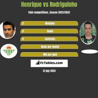 Henrique vs Rodriguinho h2h player stats