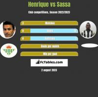 Henrique vs Sassa h2h player stats