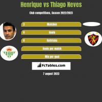 Henrique vs Thiago Neves h2h player stats
