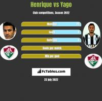 Henrique vs Yago h2h player stats