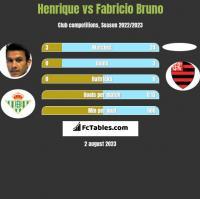 Henrique vs Fabricio Bruno h2h player stats
