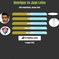 Henrique vs Juan Leiva h2h player stats