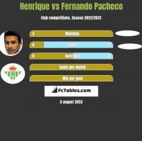 Henrique vs Fernando Pacheco h2h player stats