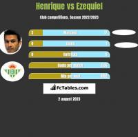 Henrique vs Ezequiel h2h player stats