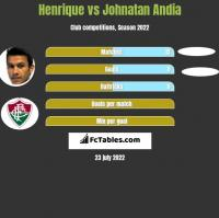 Henrique vs Johnatan Andia h2h player stats