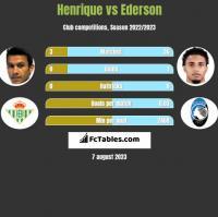 Henrique vs Ederson h2h player stats