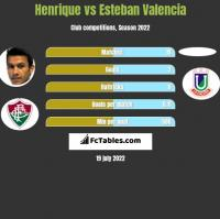 Henrique vs Esteban Valencia h2h player stats