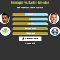 Henrique vs Darlan Mendes h2h player stats