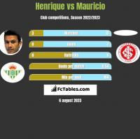 Henrique vs Mauricio h2h player stats