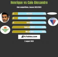 Henrique vs Caio Alexandre h2h player stats