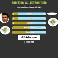 Henrique vs Luiz Henrique h2h player stats