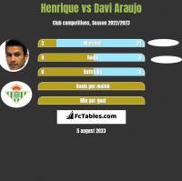 Henrique vs Davi Araujo h2h player stats
