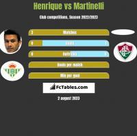 Henrique vs Martinelli h2h player stats