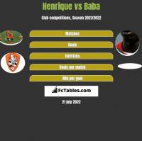 Henrique vs Baba h2h player stats