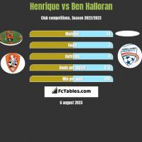Henrique vs Ben Halloran h2h player stats