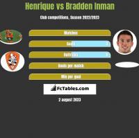 Henrique vs Bradden Inman h2h player stats