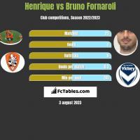 Henrique vs Bruno Fornaroli h2h player stats