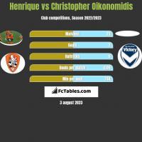 Henrique vs Christopher Oikonomidis h2h player stats
