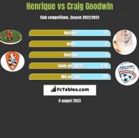 Henrique vs Craig Goodwin h2h player stats