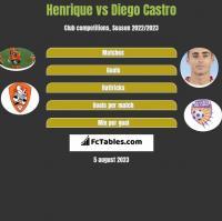 Henrique vs Diego Castro h2h player stats