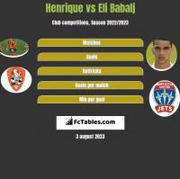 Henrique vs Eli Babalj h2h player stats