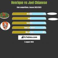 Henrique vs Joel Chianese h2h player stats