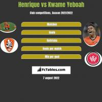 Henrique vs Kwame Yeboah h2h player stats